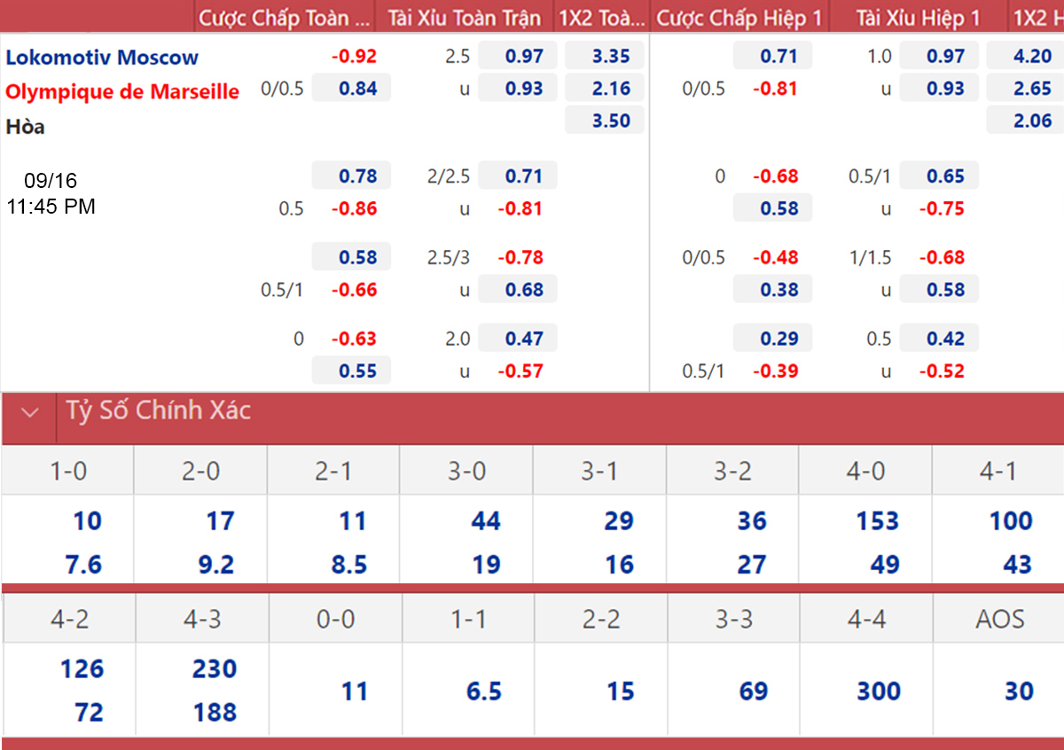 Lokomotiv vs Marseille, kèo nhà cái, soi kèo Lokomotiv vs Marseille, nhận định bóng đá, keo nha cai, nhan dinh bong da, kèo bóng đá, Lokomotiv, Marseille, C2, Cúp C2
