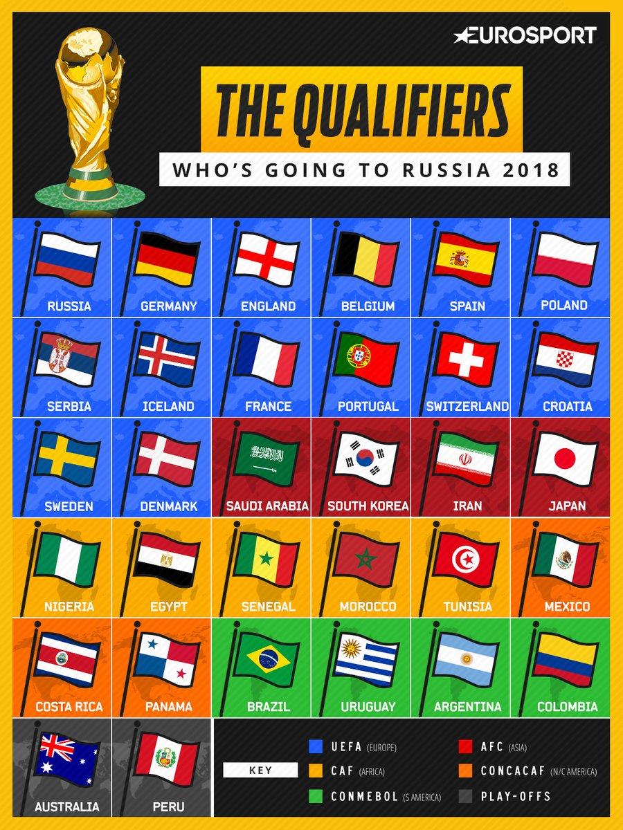 Các đội góp mặt tạiWorld Cup 2018