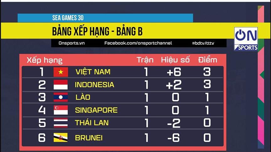 Bảng xếp hạng SEA Games 30, bảng xếp hạng bảng B SEA Games 30, bảng xếp hạng bóng đá nam SEA Games 30, bảng xếp hạng bóng đá SEA Games 30, BXH SEA Games 30, bang xep hang SEA Games 30, bảng xếp hạng SEA Games 2019, bang xep hang SEA Games 2019, bảng xếp hạng bóng đá SEA Games 2019