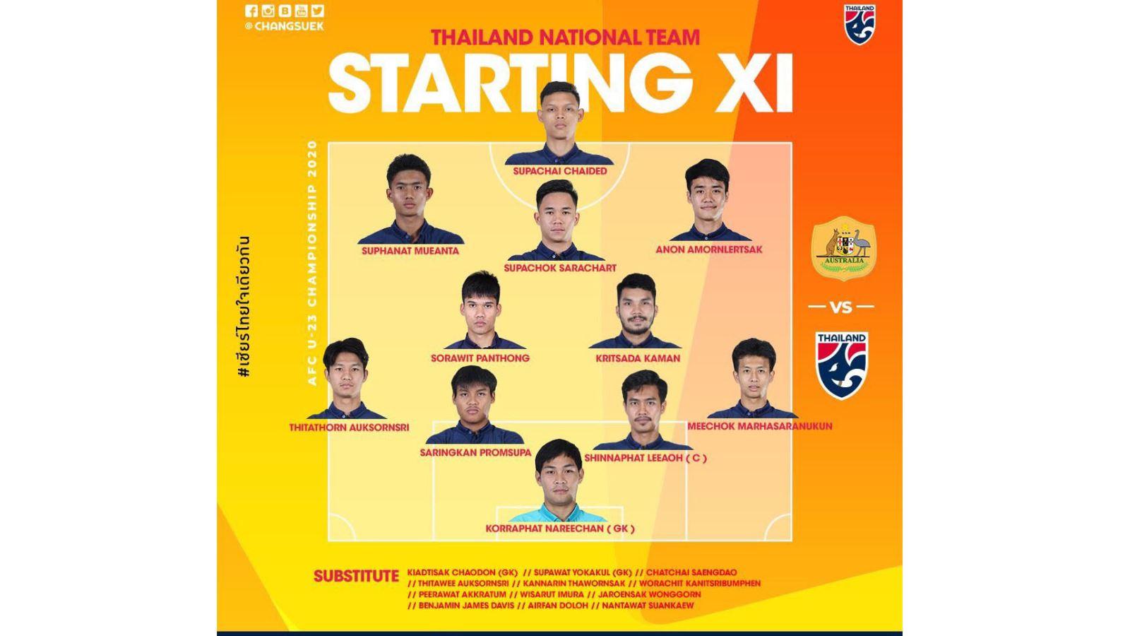 truc tiep bong da hôm nay, VTV6, truc tiep bong da, U23 Úc vs Thái Lan, U23 Thái Lan vs Úc, trực tiếp U23 châu Á 2020, Australia vs Thái Lan, xem bóng đá trực tiếp VTV6