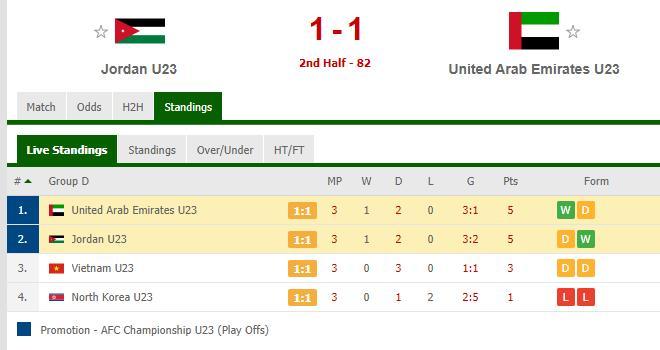 bóng đá, lịch thi đấu U23 châu Á 2020, lich thi dau U23, U23 Việt Nam vs Triều Tiên, VTV6, trực tiếp bóng đá hôm nay, U23 UAE vs Jordan, U23 Việt Nam, U23 VN