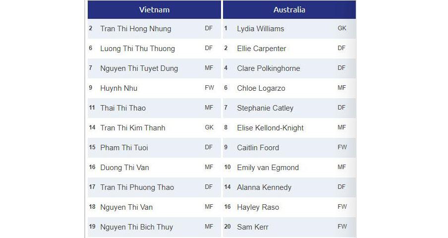 truc tiep bong da hôm nay, nữ Việt Nam vs Úc, VTV6, Bóng đá TV, VTC3, trực tiếp bóng đá, Việt Nam đấu với Úc, xem bóng đá trực tuyến, nữ Việt Nam vs Australia, bong da