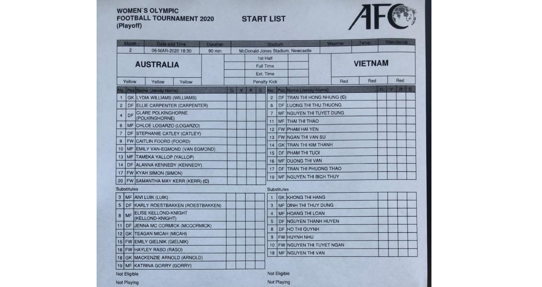 truc tiep bong da hôm nay, VTV6, nữ Australia đấu với Việt Nam, trực tiếp bóng đá, Úc vs Việt Nam, xem bóng đá trực tuyến, Việt Nam vs Úc, Olympic 2020, bóng đá Việt Nam