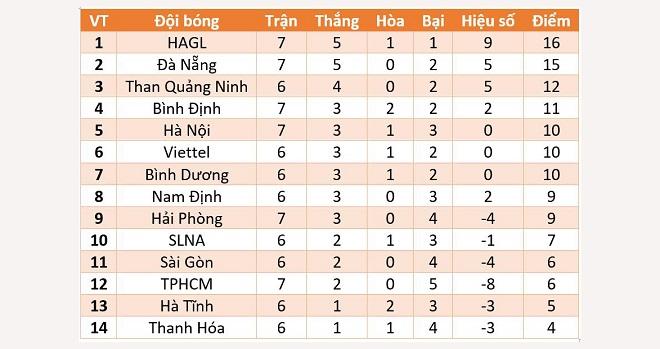 TPHCM vs Bình Định, V-League, trực tiếp bóng đá, trực tiếp TP.HCM vs Bình Định, lịch thi đấu, V-League