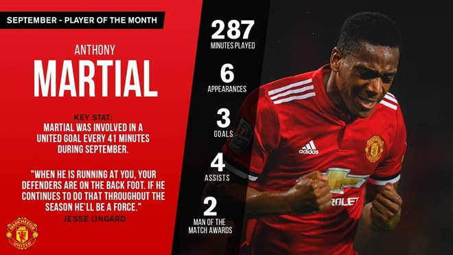 Martial vượt mặt Lukaku, giành giải cầu thủ xuất sắc nhất tháng 9 của M.U