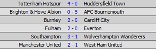 Kết quả bóng đá hôm nay, kết quả Ngoại hạng Anh, kết quả Tây Ban Nha, kết quả bóng đá, kqbd, MU mua Eriksen, chuyển nhượng MU, Juventus, Barca, Dortmund, Bayern Munich