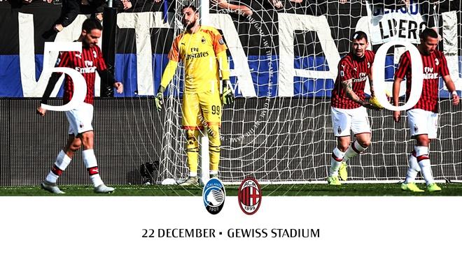 Milan lần đầu thua 0-5 sau 21 năm, bằng nửa điểm Juventus và Inter