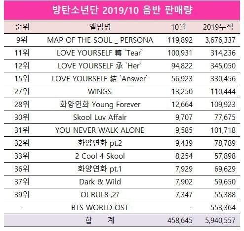 BTS, Album của BTS, Map of the Soul: Persona, BTS bán được 7 triệu album năm 2019, BTS lập kỷ lục, album tiếng nhật của BTS, bảng xếp hạng Kpop