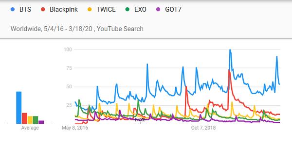 bts, nghệ sĩ kpop nổi tiếng nhất, nghệ sĩ K-pop nổi tiếng nhất trên Youtube, Top 5 nghệ sĩ K-pop nổi tiếng nhất trên Youtube theo Google, BTS Youtube