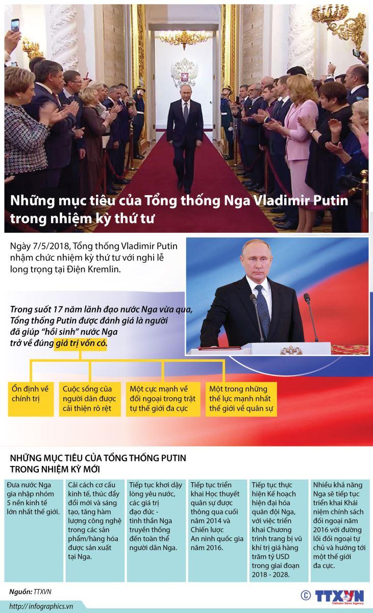 Đồ họa: Những mục tiêu của Tổng thống Nga Vladimir Putin trong nhiệm kỳ thứ tư