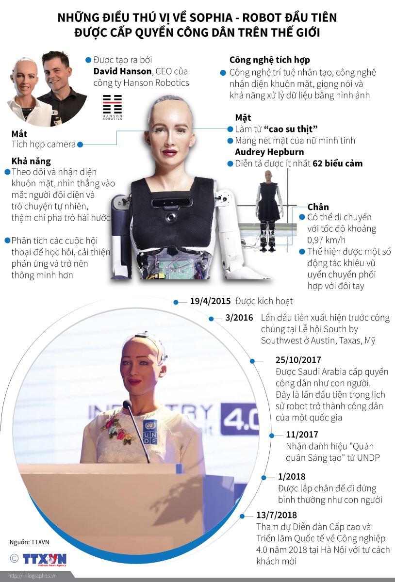 Đồ họa: Những điều thú vị về 'nàng' Sophia - robot đầu tiên được cấp quyền công dân trên thế giới