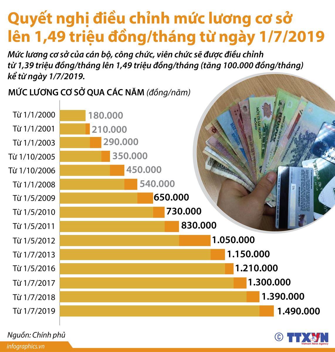 Điều chỉnh mức lương cơ sở lên 1,49 triệu đồng/tháng từ 1/7/2019