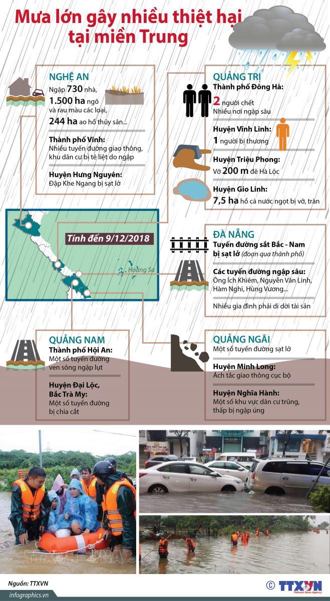 Đường sắt Bắc - Nam bị tê liệt do mưa lớn