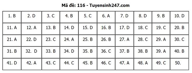Đáp án Toán, Đáp án môn Toán, Đáp án môn Toán thi tốt nghiệp THPT, Dap an Toan, xem đáp án toán, xem đáp án môn toán, Đáp án môn Toán thi tốt nghiệp THPT 2020