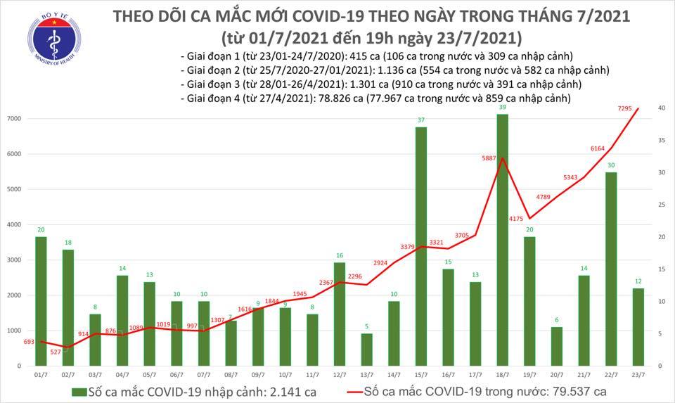 Dịch Covid-19, Covid-19 mới nhất, Ca nhiễm covid mới, Covid mới nhất ngày 23 7, covid hôm nay, covid ở tp hcm, số ca nhiễm, số ca dương tính, ca tử vong vì covid