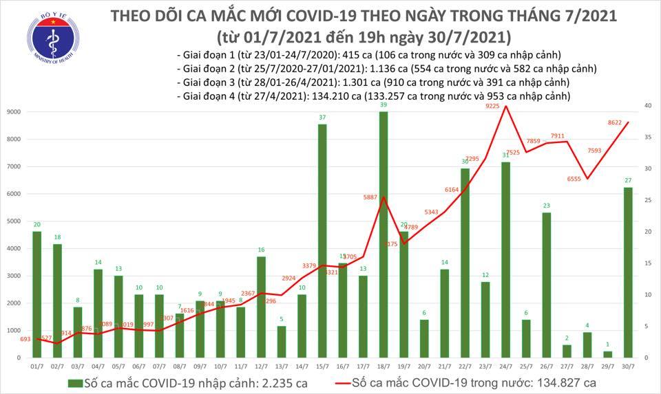 Dịch Covid-19, Covid-19 mới nhất, Ca nhiễm covid mới, Covid mới nhất ngày 30 7, covid hôm nay, covid ở tp hcm, số ca nhiễm, số ca dương tính, ca tử vong vì covid