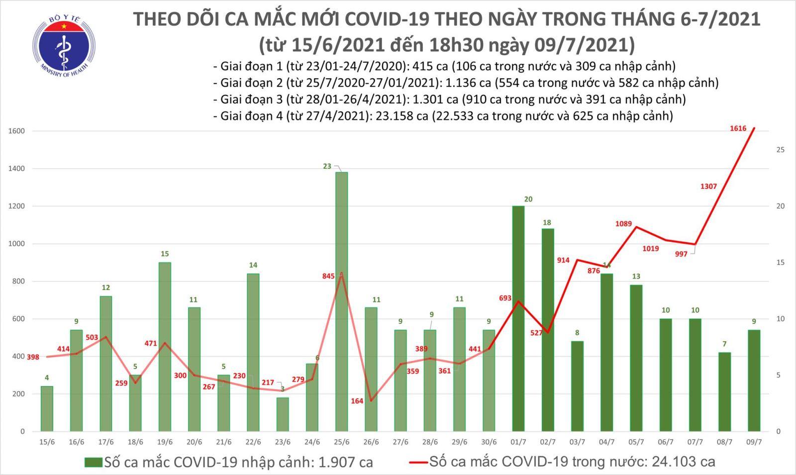 Dịch Covid-19, Covid-19 mới nhất, Ca nhiễm covid mới, Covid mới nhất ngày 9 7, covid hôm nay, covid ở Hà Nội, số ca nhiễm, số ca dương tính, ca tử vong vì covid