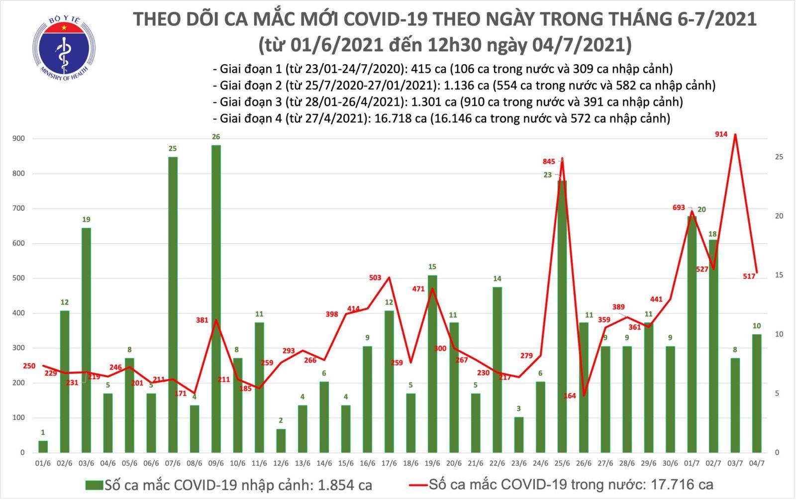 Dịch Covid-19, Covid-19 mới nhất, Ca nhiễm covid mới, Covid mới nhất ngày 4/7, covid hôm nay, covid ở TP HCM, số ca nhiễm, số ca dương tính, ca tử vong vì covid