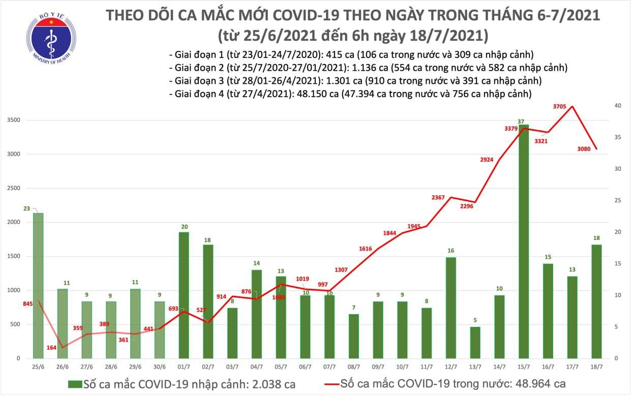 Dịch Covid-19, Covid-19 mới nhất, Ca nhiễm covid mới, Covid mới nhất ngày 18 7, covid hôm nay, covid ở tp hcm, số ca nhiễm, số ca dương tính, ca tử vong vì covid
