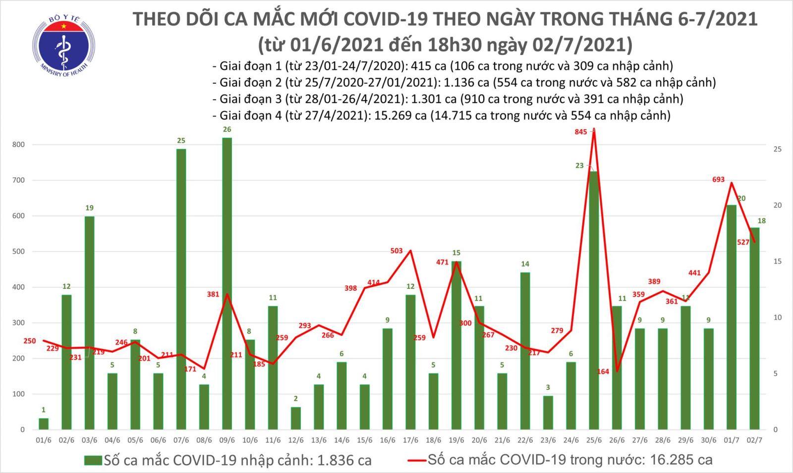 Dịch Covid-19, Covid-19 mới nhất, Ca nhiễm covid mới, Covid mới nhất ngày 2/7, covid hôm nay, covid ở TP HCM, số ca nhiễm, số ca dương tính, ca tử vong vì covid