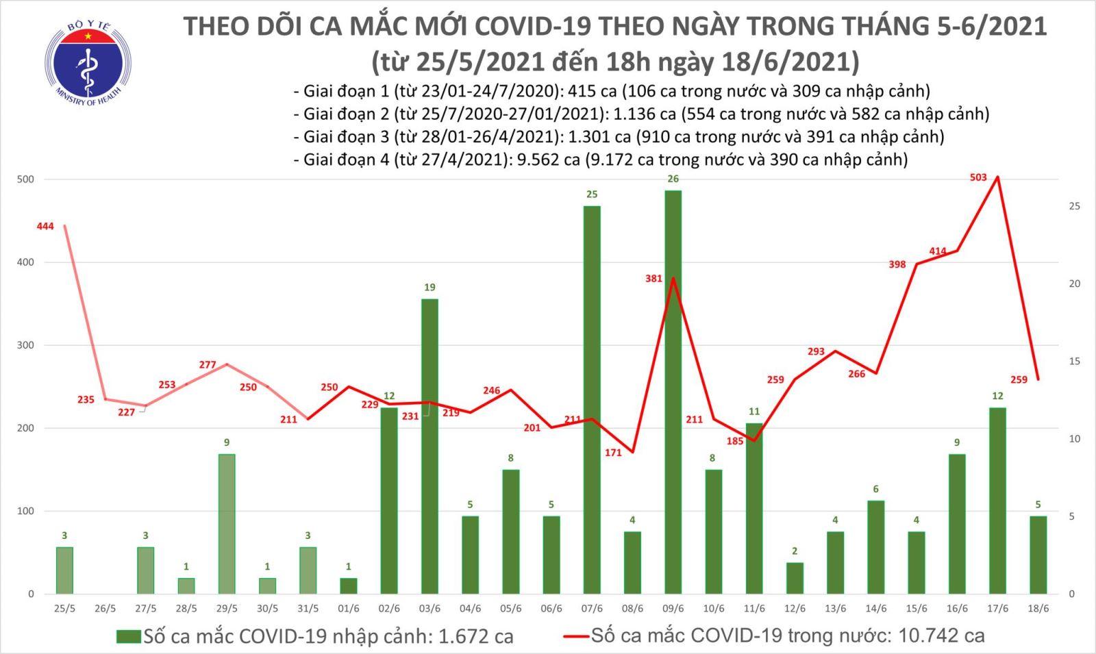 Dịch Covid-19, Covid-19 mới nhất, Ca nhiễm covid mới, Covid mới nhất ngày 18/6, covid ở bắc giang, covid ở TP HCM, số ca nhiễm, số ca dương tính, tình hình dịch bệnh