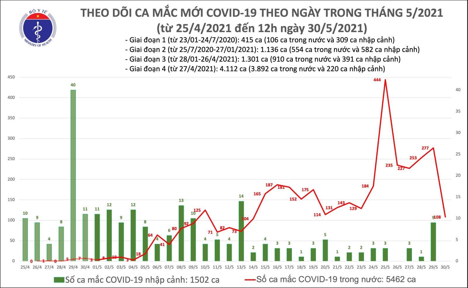 Dịch Covid-19, Dịch covid ở Bắc Giang, 8 ca liên quan Hội thánh Phục Hưng, Ca dương tính, SARS-CoV-2, covid trong nước, covid ở bắc ninh, covid ở hải phòng