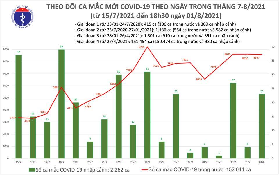 Dịch Covid-19, Covid-19 mới nhất, Ca nhiễm covid mới, Covid mới nhất ngày 1 8, covid hôm nay, covid ở tp hcm, số ca nhiễm, số ca dương tính, ca tử vong vì covid