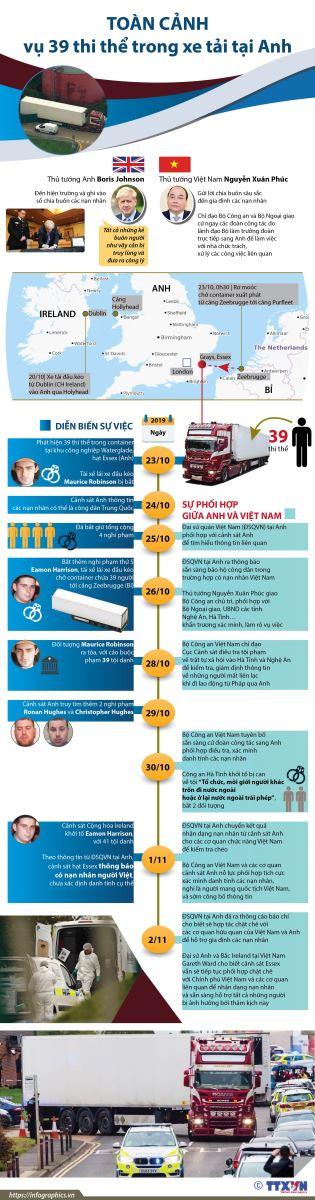 Toàn cảnh vụ 39 thi thể trong xe tải tại Anh