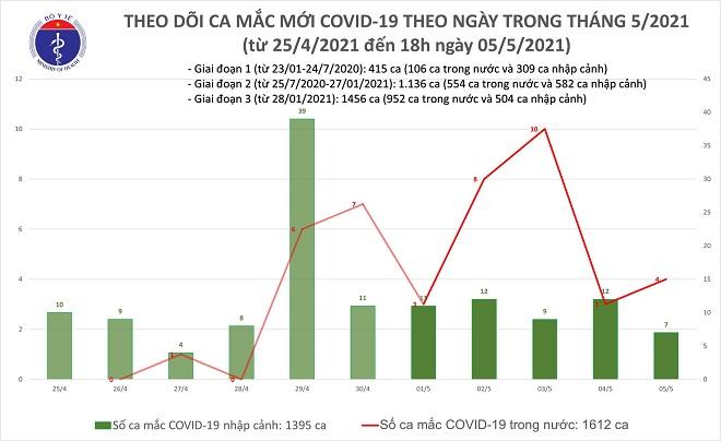 Covid-19, Covid hôm nay, Tình hình Covid-19, Covid-19 Việt Nam, Ca mắc Covid-19, Covid Hà Nội, tổng số ca mắc covid, covid hà nội hôm nay