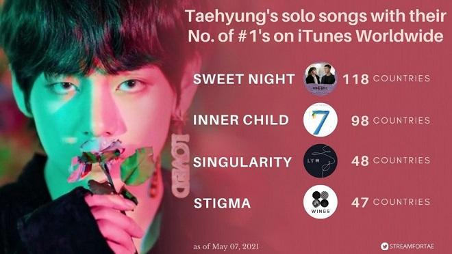 BTS, V, V BTS, BTS kỷ lục, BTS 2021, BTS tin tức, BTS V, BTS v gif, V kỷ lục, worldwide it boy V BTS, BTS OST, BTS solo, V BTS cf, quảng cáo BTS, thành tích V BTS
