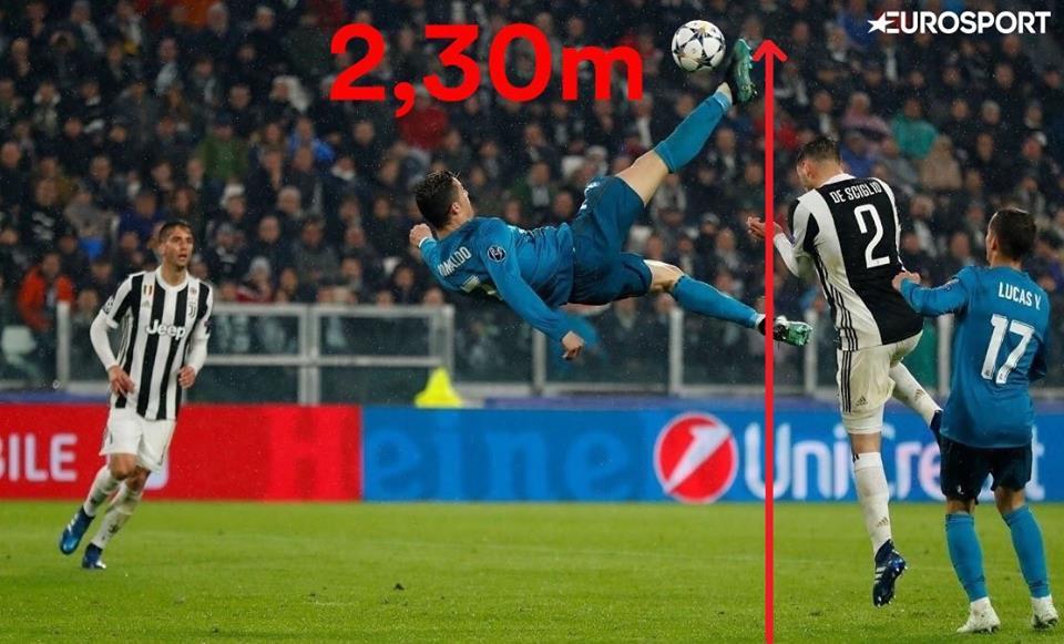 Ronaldo bật cao tới 2m30 khi lập siêu phẩm 'xe đạp chổng ngược' vào lưới Juve