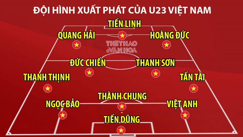 FPT Play, FPT Play trực tiếp bóng đá, u23 2020 lịch thi đấu, lịch thi đấu VCK U23 châu Á, U23 Việt Nam vs U23 Jordan, VTV6, trực tiếp bóng đá, truc tiep bong da hôm nay