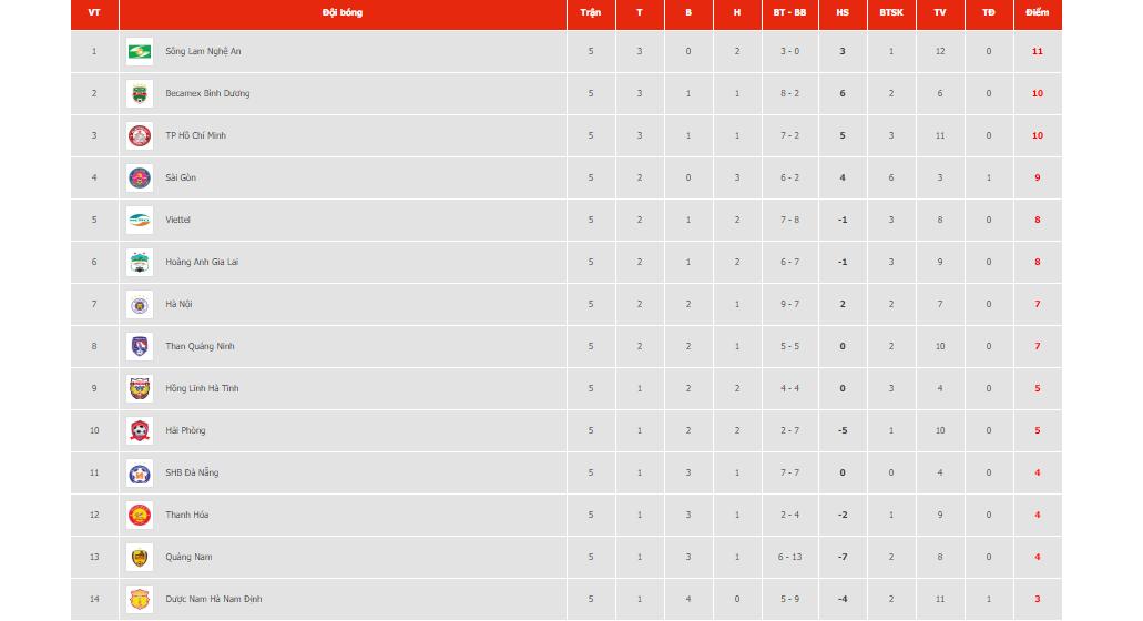 Bảng xếp hạng V-League vòng 6. Bang xep hang V League 2020