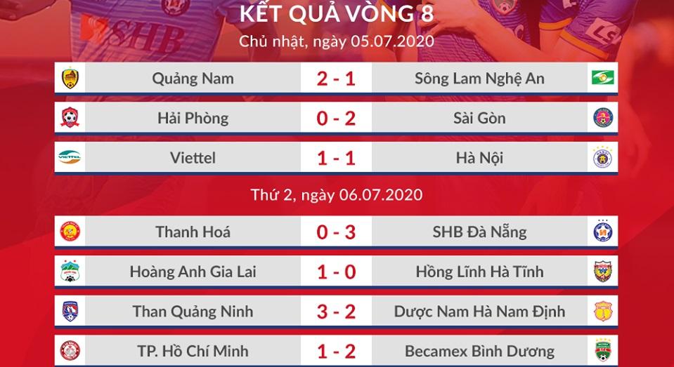 Lịch thi đấu V-League 2020 vòng 12: Viettel vs Sài Gòn. SLNA vs HAGL