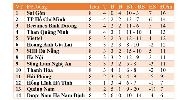 Bảng xếp hạng V League 2020, Bảng xếp hạng bóng đá Việt Nam, Bang xep hang Vleague moi nhat. BXH bóng đá Việt Nam. Lịch thi đấu V-League 2020 vòng 9. Kết quảV-League
