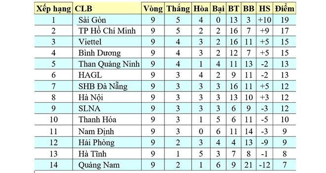 Bảng xếp hạng V-League 2020, BXH bóng đá Việt Nam,Bảng xếp hạng bóng đá Việt Nam, Bảng xếp hạng Vleague mới nhất, Lịch thi đấuV-League vòng 9, kết quả bóng đá Vleague