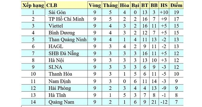 Bảng Xếp Hạng V League 2020 Bảng Xếp Hạng V League 2020 Bxh Bong đa Việt Nam Ttvh Online