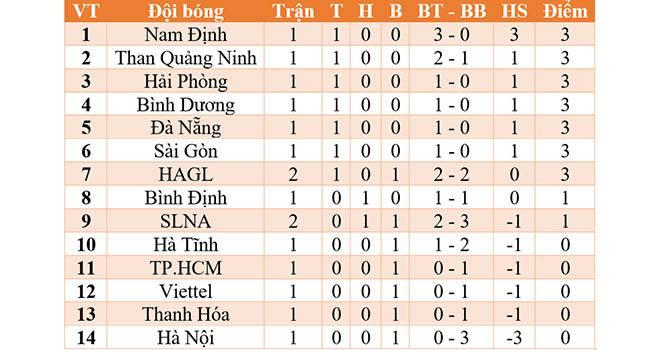 Bảng xếp hạng V-League 2021. BXH bóng đá Việt Nam mới nhất.Lịch thi đấu V-League 2021 vòng 2: HAGL vs SLNA, Hà Nội vs Bình Dương.VTV6, BĐTVtrực tiếp bóng đá Việt Nam.