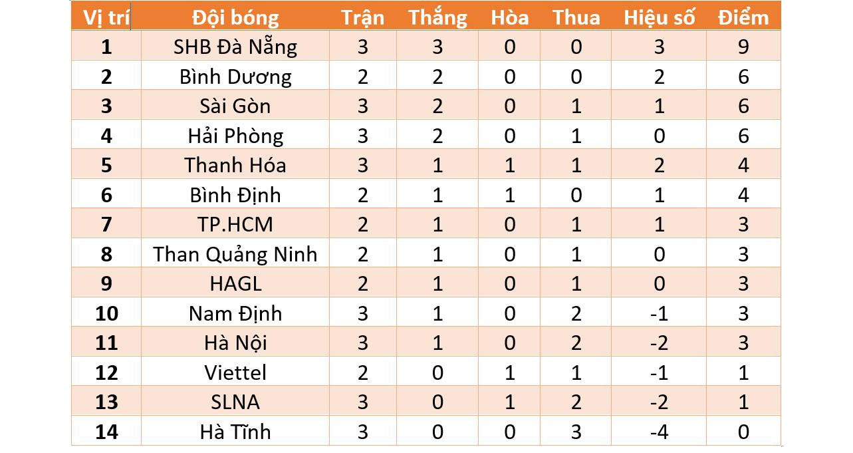 Bảng xếp hạng V-League 2021. BXH bóng đá Việt Nam mới nhất. Kết quả V-League