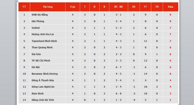 Bảng xếp hạng V-League 2021. BXH bóng đá Việt Nam mới nhất vòng 4