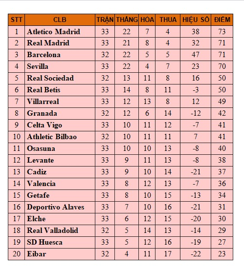Bảng xếp hạng Bóng đá Tây Ban Nha, BXH La Liga mới nhất vòng 33, Kết quả vòng 33 Tây Ban Nha, Villarreal 1-2 Barcelona, Video clip Villarreal 1-2 Barcelona