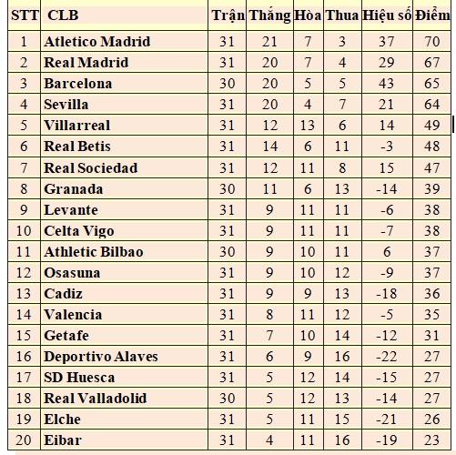 Bảng xếp hạng Bóng đá Tây Ban Nha vòng 31: Real Madrid lại kém Atletico 3 điểm