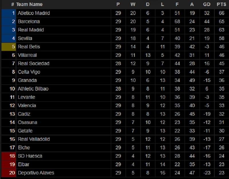 Bảng xếp hạng bóng đá Tây Ban Nha. BXH bóng đá La Liga mới nhất