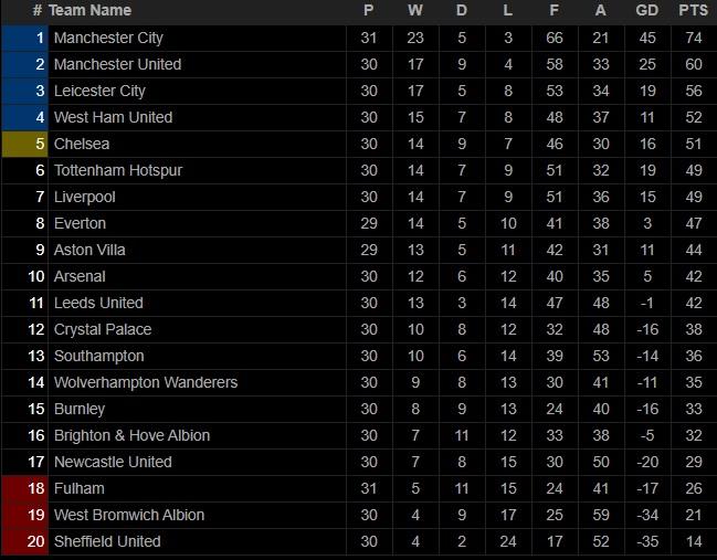 Bảng xếp hạngNgoại hạng Anh. BXH bóng đá Anh mới nhất