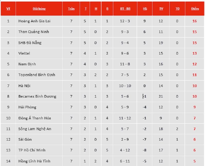 Lịch thi đấu, trực tiếp bóng đá V-League vòng 8: Đà Nẵngvs HAGL. Hà Nội Viettel