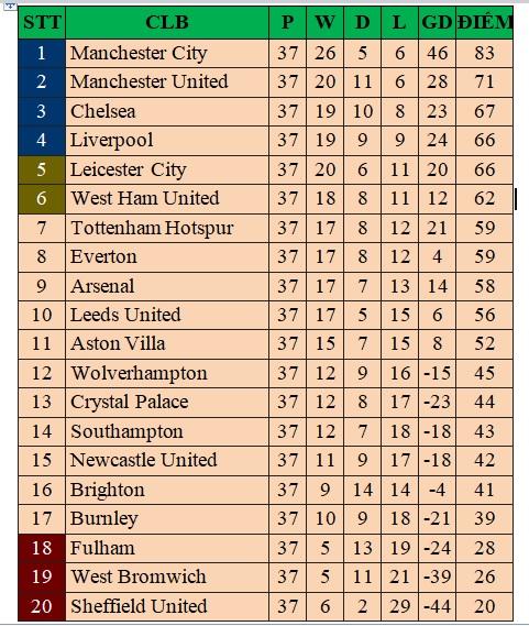 Bảng xếp hạng Ngoại hạng Anh vòng cuối, BXH bóng đá Anh mới nhất, Lịch thi đấu Ngoại hạng Anh vòng 38, Aston Villa vs Chelsea, Liverpool vs Crystal Palace, Wolves vs MU