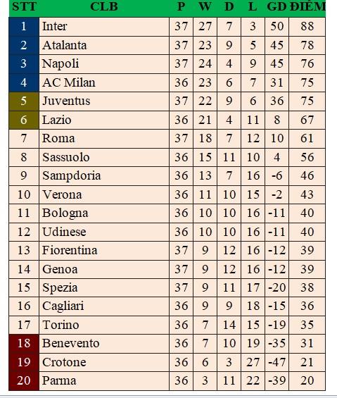 Bảng xếp hạng bóng đá Italia vòng 37: Juventus tạm trở lại