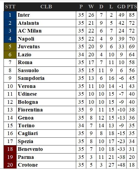 Kết quả bóng đá Ý vòng 35, Parma xuống hạng, Juventus 0-3 Milan, kết quả Juve đấu với Milan, bảng xếp hạng bóng đá Ý, kết quả bóng đá Italia, BXH bóng đá Italia