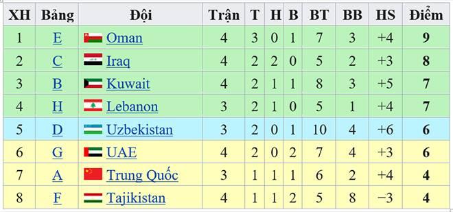 Bảng G vòng loại World Cup, kết quả bóng đá, kết quả vòng loại World Cup 2022 châu Á, bảng xếp hạng bảng G vòng loại World Cup, lịch thi đấu đội tuyển Việt Nam