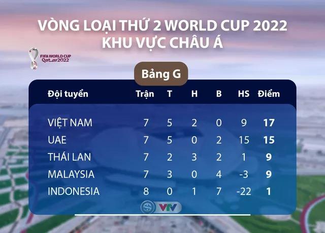 Lịch thi đấu lượt cuối các đội nhì bảng vòng loại World Cup 2022 khu vực châu Á, BXH các đội nhì bảng khu vực châu Á, cơ hội đi tiếp của Việt Nam, UAE, lịch bóng đá VN